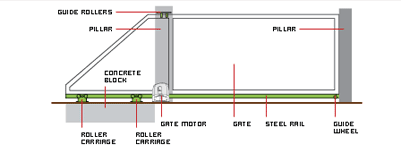 Cantilever sliding gate diagram